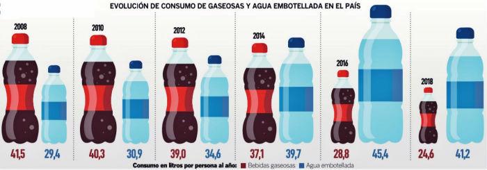 consumo de bebidas en ecuador - Euromonitor: Ecuatorianos consumen más agua embotellada que gaseosas