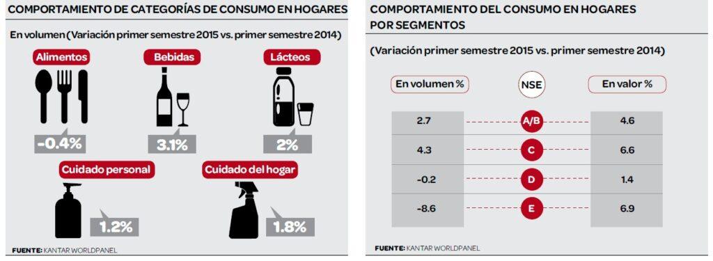 consumo en hogares kantar