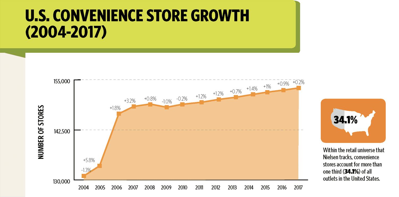 convenience store NACS Nielsen Mar17 - Las tiendas de conveniencia continúan creciendo en EE.UU.