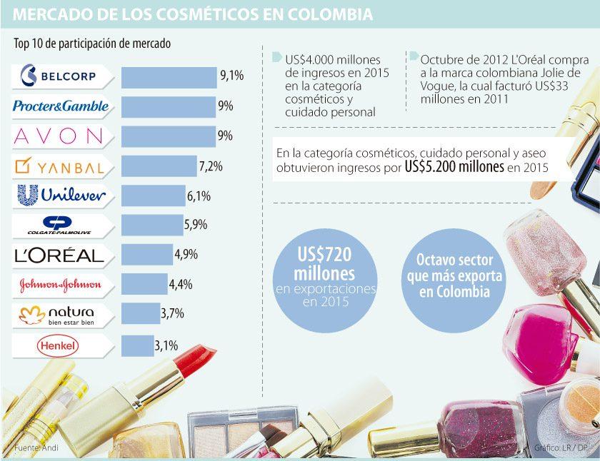 cosmeticos colombia - ¿Qué marcas de cosméticos son las más compradas en el mercado colombiano?