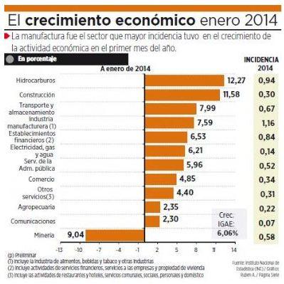 crecimiento pbi hasta 2014 perú retail - Evo Morales deja un PBI en crecimiento y un déficit fiscal muy alto ¿qué significa?