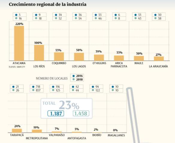crecimiento regional chile - Cadenas de fast food están fortaleciéndose en el retail chileno