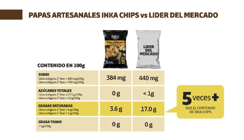 """cuadro papas inka chips 1 Perú Retail 1024x589 - Conoce el snack peruano que ha invertido US$200 mil para ser """"libre de octógonos"""""""