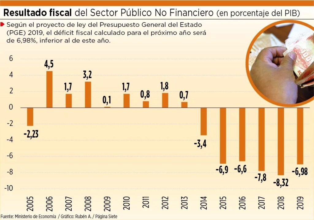 déficil fiscal bolivia perú retail 1024x718 - Evo Morales deja un PBI en crecimiento y un déficit fiscal muy alto ¿qué significa?