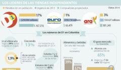 d1 tiendas independientes 240x140 - D1 consolida su presencia en el sector retail colombiano