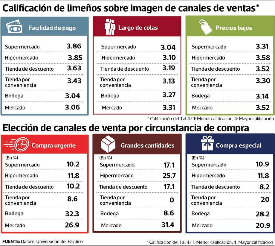 datum supermercados - Limeños consideran que tiendas de descuento ofrecen precios bajos al igual que un mercado