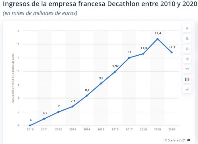 decathlon ventas