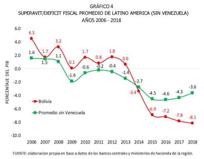 deficil fiscal de bolivia y america latina perí retail - Evo Morales deja un PBI en crecimiento y un déficit fiscal muy alto ¿qué significa?