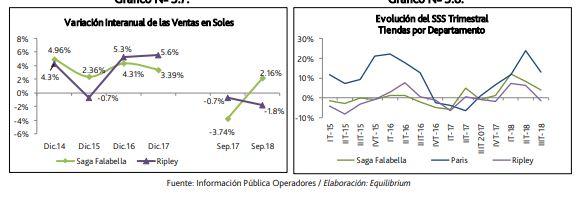 departamentales - Perú: Falabella encabeza participación de mercado en tiendas departamentales