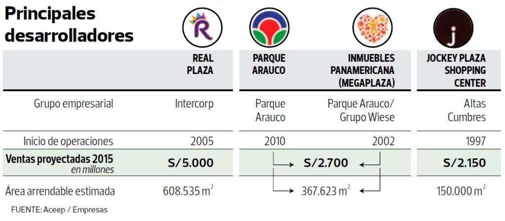 desarrolladores malls peru 2016 1024x448 - Conoce cuáles fueron los especiales más leídos del 2016