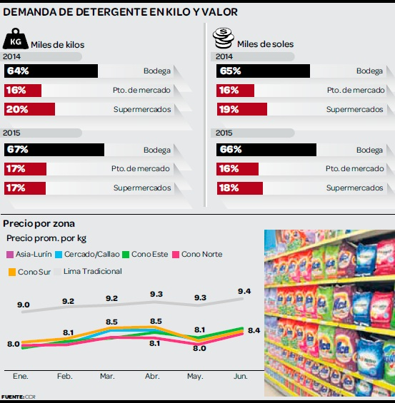 detergentes peru 2015 - Alicorp le gana a P&G en detergentes