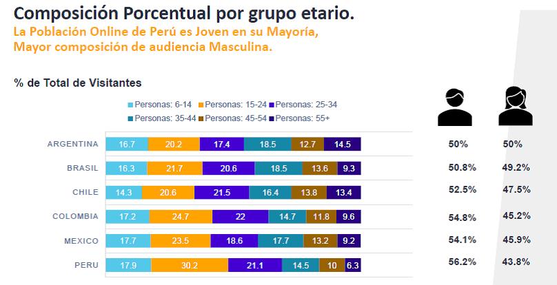 digital 1 - ¿Cómo es el consumidor digital peruano?