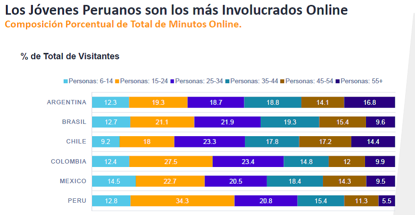 digital 2 - ¿Cómo es el consumidor digital peruano?