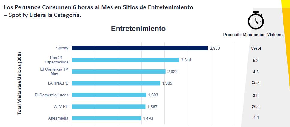 digital 3 - ¿Cómo es el consumidor digital peruano?