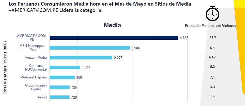 digital 4 - ¿Cómo es el consumidor digital peruano?