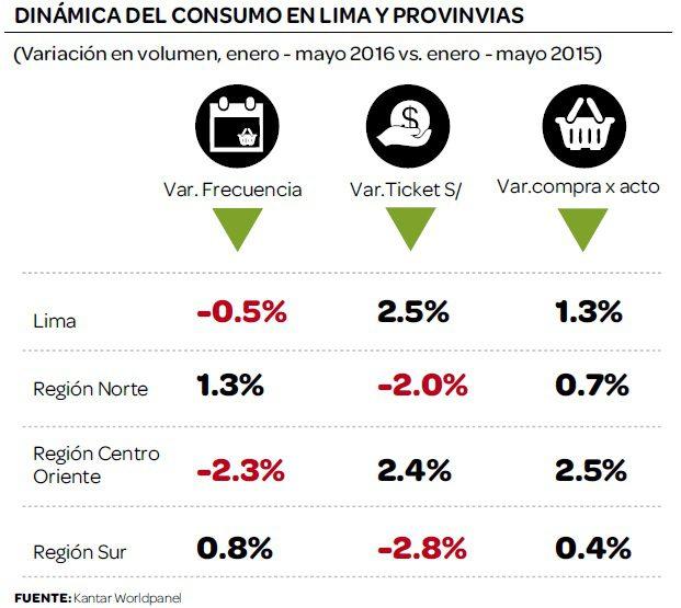 dinamica consumo peru 20161 - El shopper peruano aumenta en 15% ticket de consumo en autoservicios