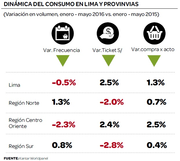dinamica-consumo-peru-2016