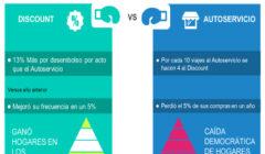 discount autoservicio argentina