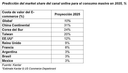 ecommerce 2025 - El ecommerce representará el 10% del gasto a nivel mundial en 2025