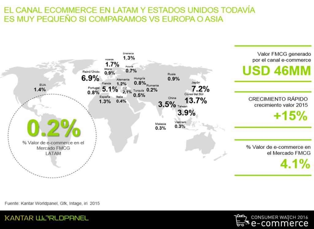 ecommerce KANTAR 1024x749 - El 15% de los latinoamericanos ya compran productos o servicios a través del ecommerce
