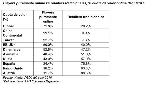 ecommerce jugadores principales - El ecommerce representará el 10% del gasto a nivel mundial en 2025