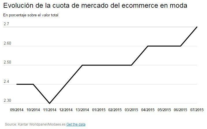 ecommerce moda kantar modaes - Ecommerce alcanza el 2,7% del mercado de la moda en España