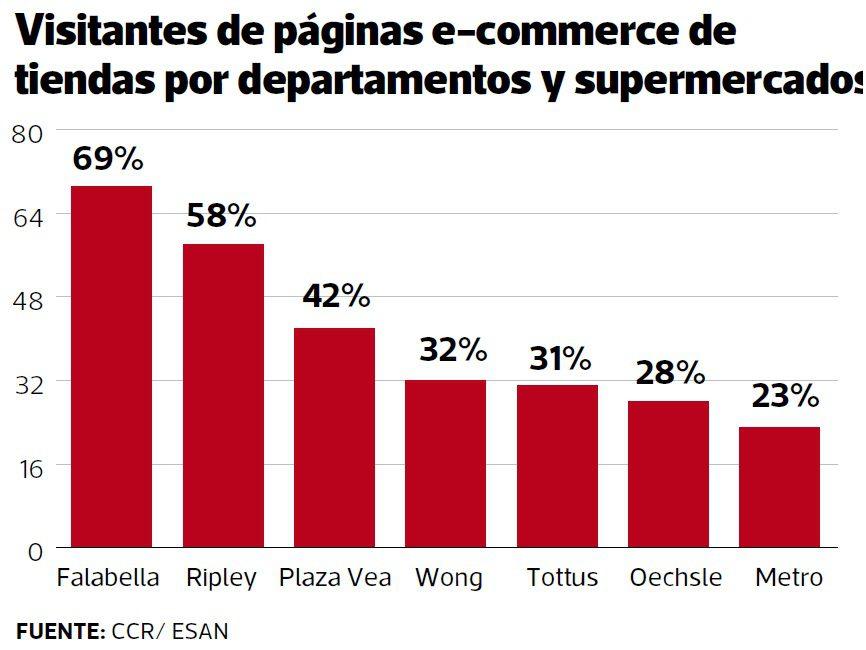 ecommerce peru ccr esan - ¿Cómo se comporta el shopper peruano frente al e-commerce?