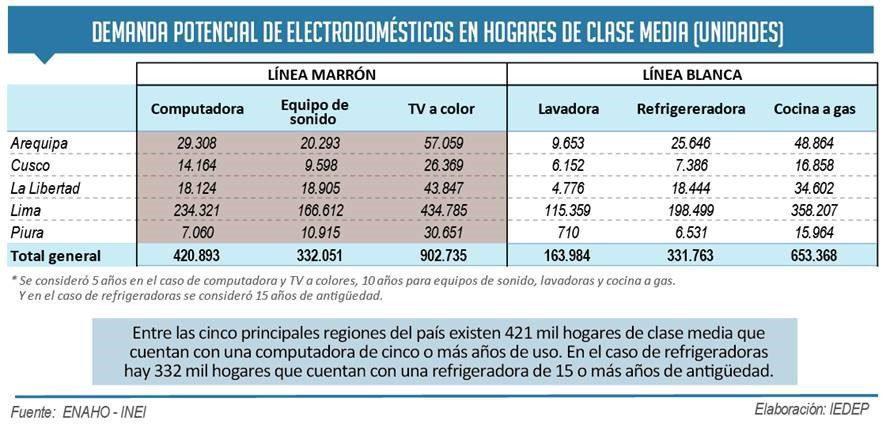electrodomésticos clase media 2017 - Aumenta la demanda de electrodomésticos por clase media peruana