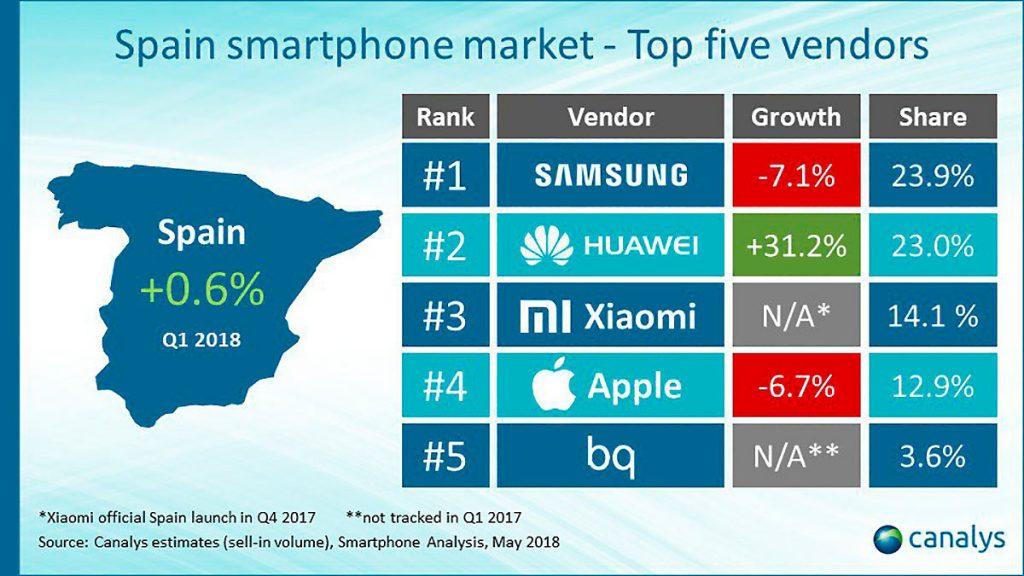 españa xiaomi 1024x576 - Xiaomi va ganando terreno en Europa