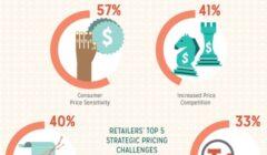 estrategia de precios peru retail