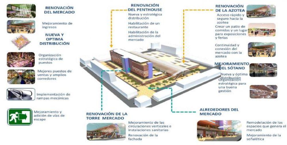 estructura del mercado central - Perú: Jorge Muñoz planea convertir el Mercado Central en un centro comercial