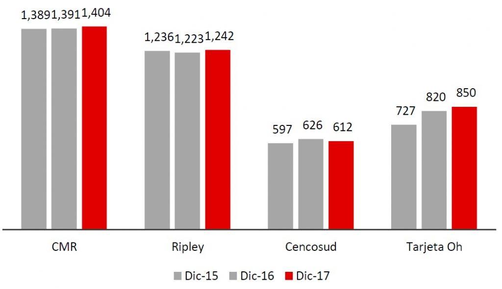evolución del número de tarjetas de crédito PERU 1024x590 - Financiera Oh! participa con el 10.4% del stock total de tarjetas de crédito en Perú
