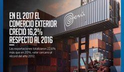 exportaciones 2017 248x144 - Perú se ubica entre los principales países con mayor crecimiento exportador en el mundo