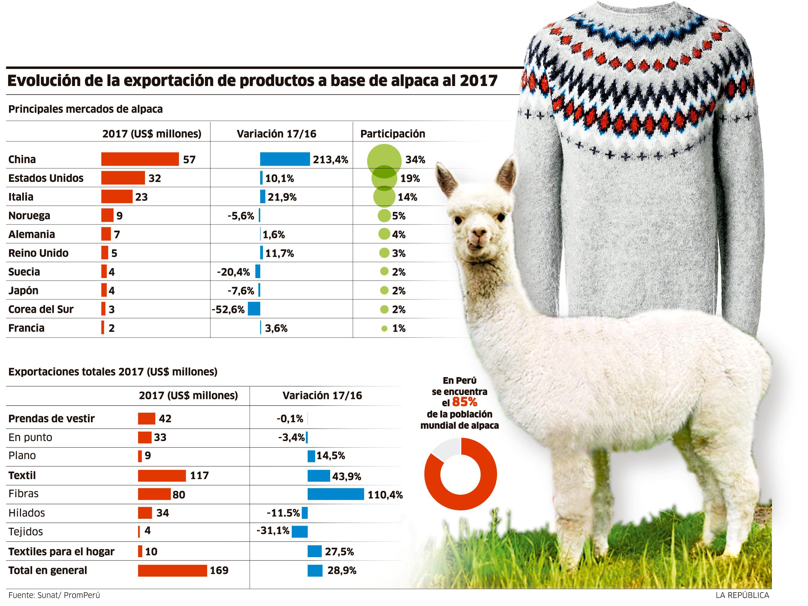 exportaciones alpaca - Perú: Exportaciones textiles de alpaca crecieron 48% en el primer semestre