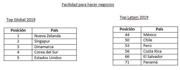 facilidad para negocio - Perú cae 27 posiciones como destino atractivo para los negocios
