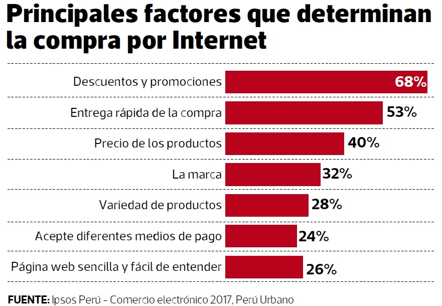 factores compra por internet - ¿Cómo se comporta el shopper peruano frente al e-commerce?