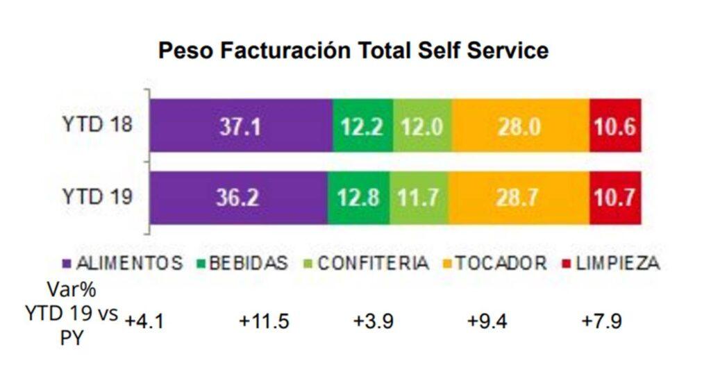 facturación autoservicios nielsen perú retail 1024x552 - Ventas en Autoservicios crecen un 6.9% ¿qué está pasando con los mercados y bodegas?