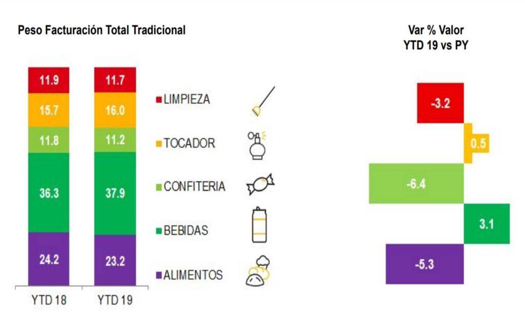facturación mercado tradicional nielsen perú retail 1024x639 - Ventas en Autoservicios crecen un 6.9% ¿qué está pasando con los mercados y bodegas?