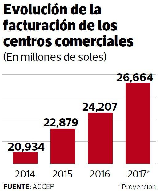 facturacion malls 2017