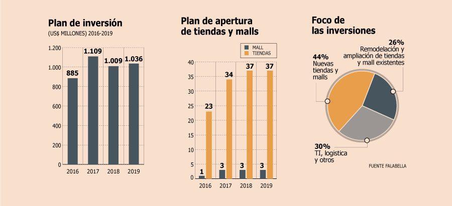 falabella plan de inversiones