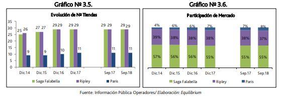 falabella y ripley - Perú: Falabella encabeza participación de mercado en tiendas departamentales