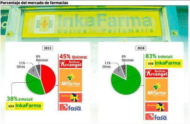 """famarcias mercado 2018 - """"Inkafarma compra Mifarma para tener mayor poder de negociación ante los laboratorios"""""""