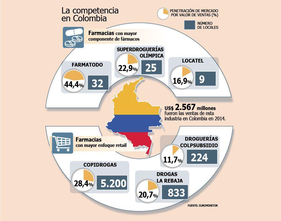 farmacias colombia