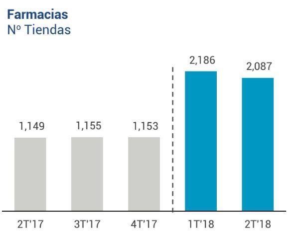 farmacias inretail 20 - Perú: InRetail cierra más de 100 locales entre Inkafarma y Mifarma durante el año