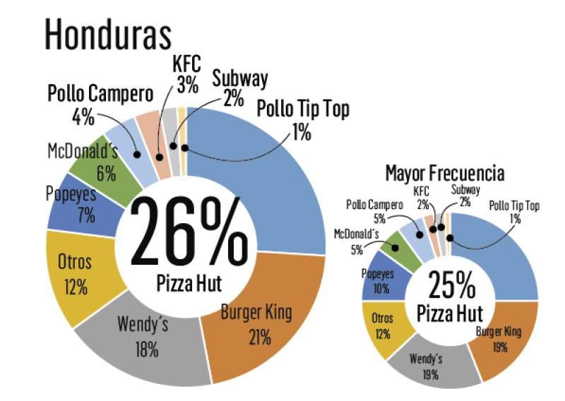 fast food centroamerica - Franquicias de fast food repuntan su crecimiento en Honduras