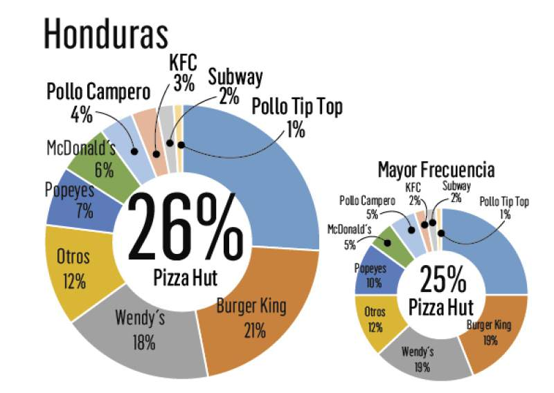 fast food centroamerica