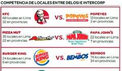 fast food delosi - intercorp