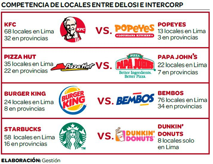 fast food delosi - intercorp