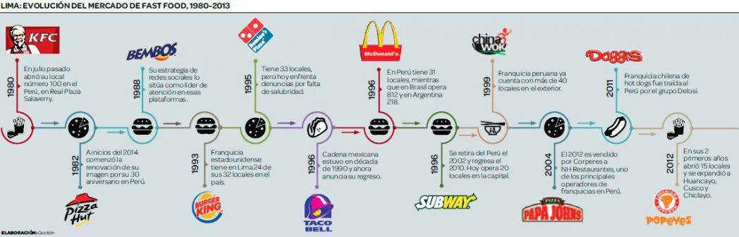 fast-food-peru-retail