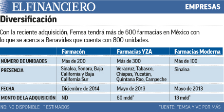 femsa_farmacias